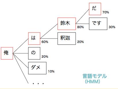 言語モデル