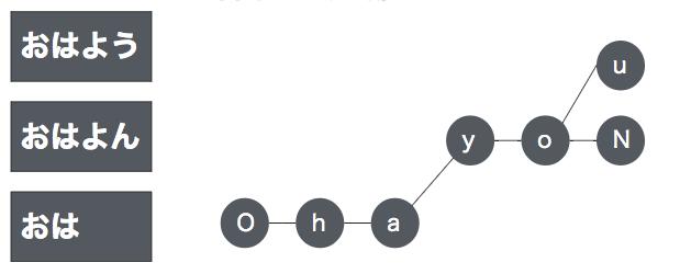 ネットワーク構造