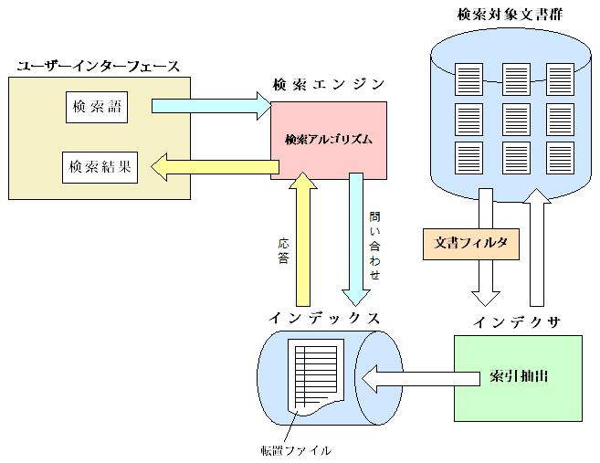 インデックス作成型全文検索システム