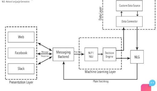 NLP、NLU、NLGとは?(自然言語処理、自然言語理解、自然言語生成)