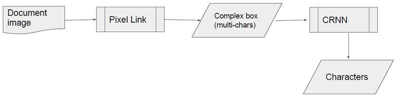 OCR アルゴリズム