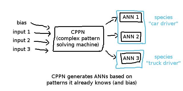 合成パターン生成ネットワーク