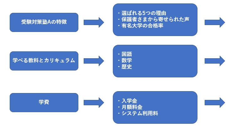 フローチャート形式