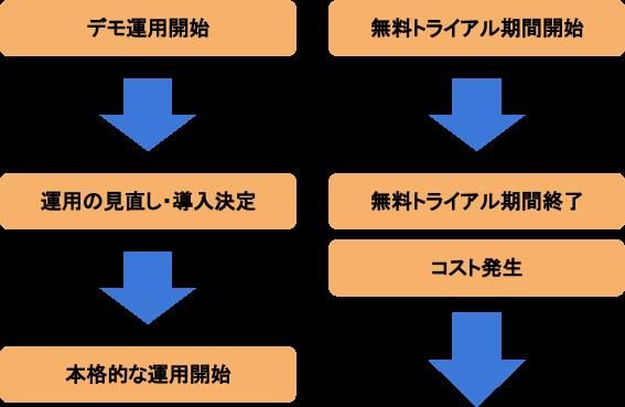 チャットボットサービスの導入の流れ